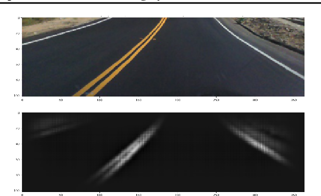 Figure 4 for Predicting Model Failure using Saliency Maps in Autonomous Driving Systems