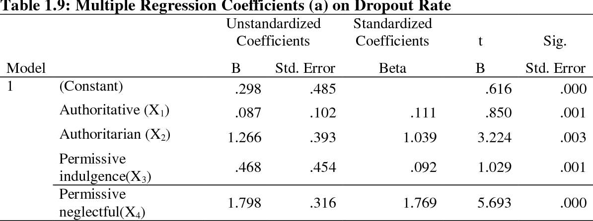 Table 1 9 from PARENTING STYLES AS PREDICTORS OF DROP OUT