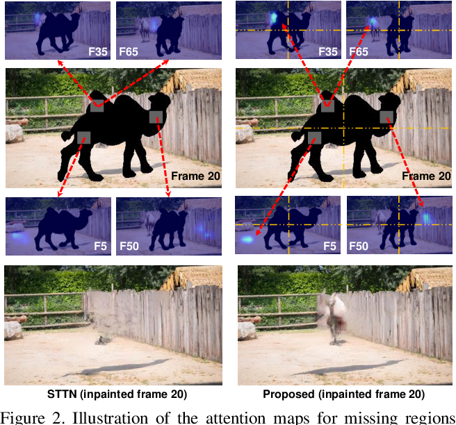 Figure 3 for Decoupled Spatial-Temporal Transformer for Video Inpainting