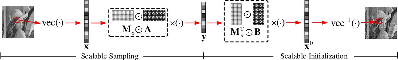 Figure 1 for Scalable Deep Compressive Sensing