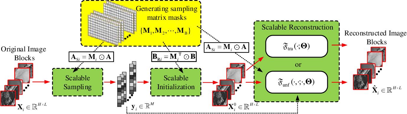Figure 2 for Scalable Deep Compressive Sensing