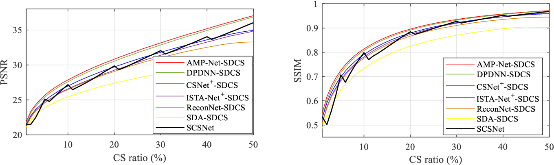 Figure 3 for Scalable Deep Compressive Sensing