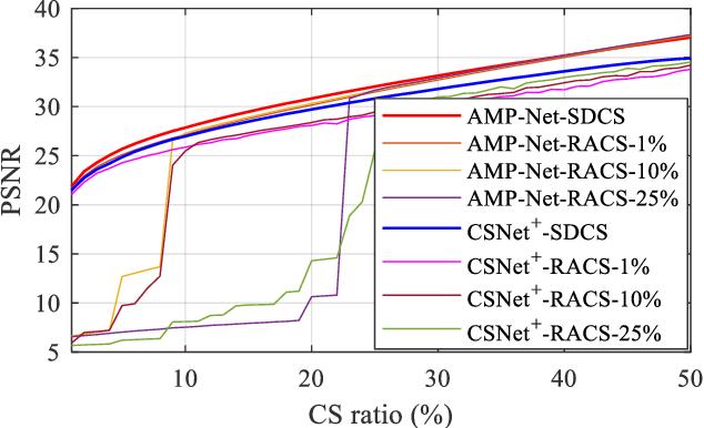 Figure 4 for Scalable Deep Compressive Sensing