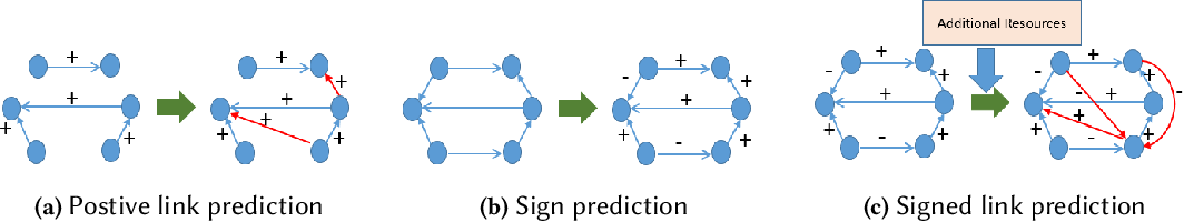 Figure 4 for Social Science Guided Feature Engineering: A Novel Approach to Signed Link Analysis
