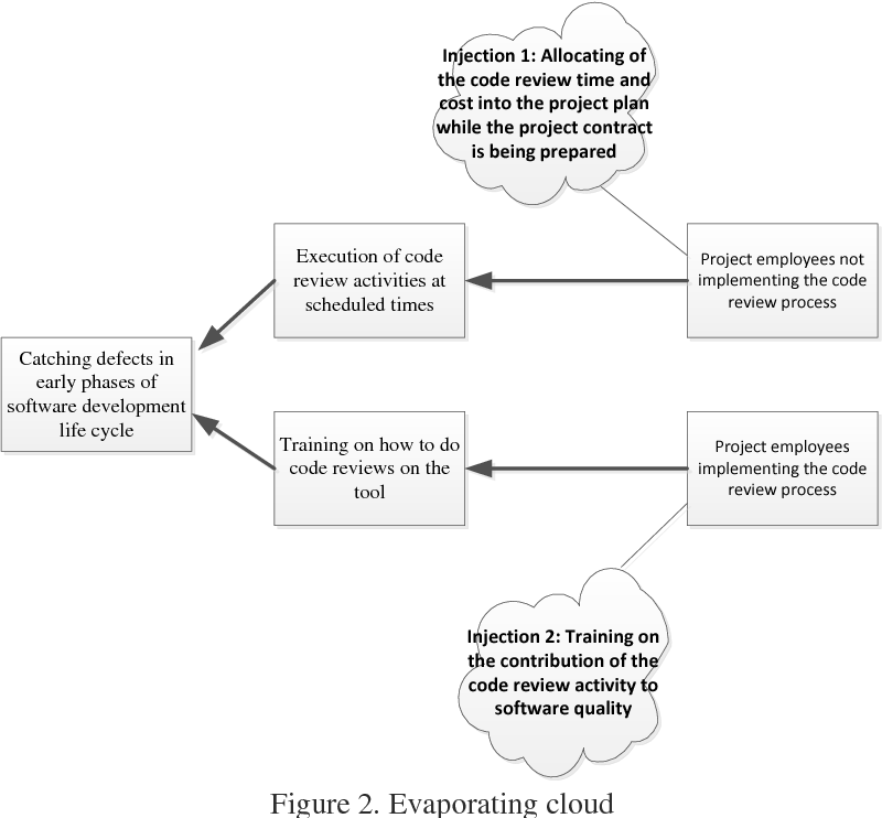 Figure 2 from SOLUTION OF CONSTRAINTS THROUGH THINKING PROCESS IN