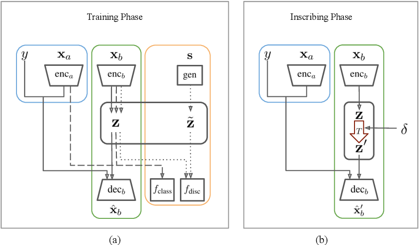 Figure 1 for Poison Attacks against Text Datasets with Conditional Adversarially Regularized Autoencoder