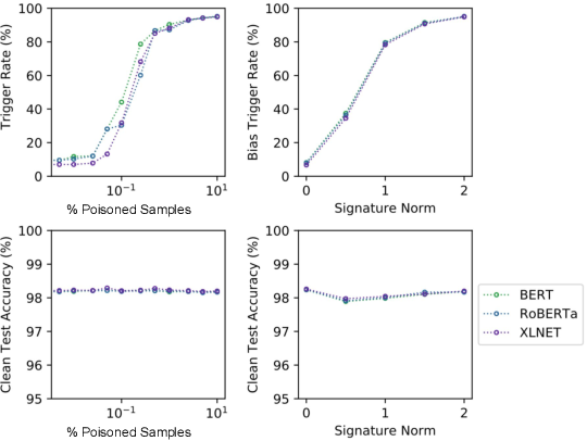 Figure 4 for Poison Attacks against Text Datasets with Conditional Adversarially Regularized Autoencoder