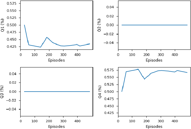 Figure 4 for Automatic Testing and Falsification with Dynamically Constrained Reinforcement Learning