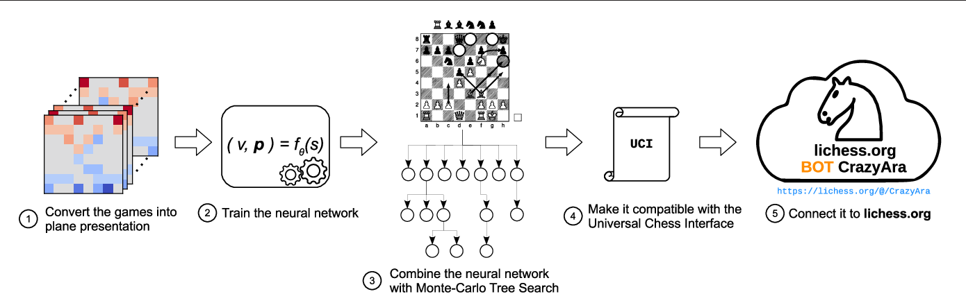 Figure 1 for Learning to play the Chess Variant Crazyhouse above World Champion Level with Deep Neural Networks and Human Data