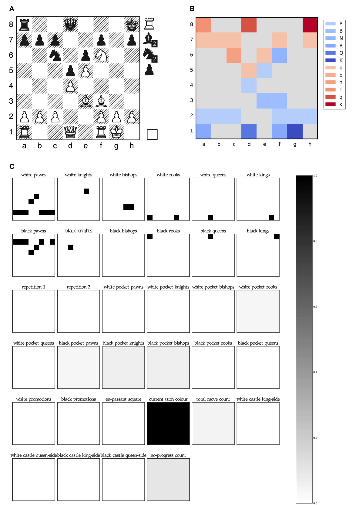 Figure 3 for Learning to play the Chess Variant Crazyhouse above World Champion Level with Deep Neural Networks and Human Data