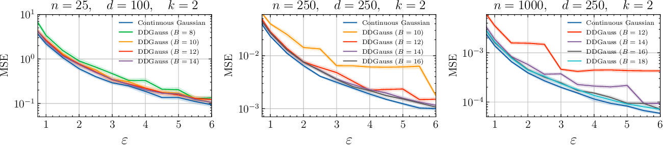 Figure 1 for The Distributed Discrete Gaussian Mechanism for Federated Learning with Secure Aggregation