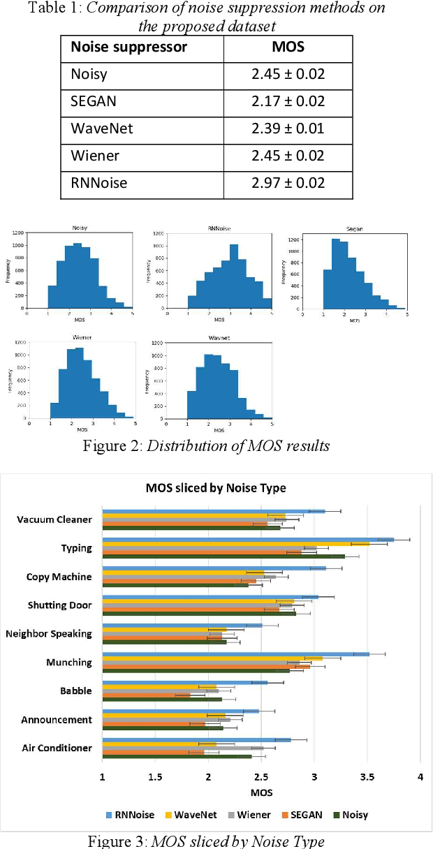Figure 2 for A scalable noisy speech dataset and online subjective test framework