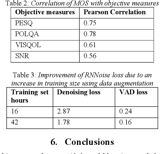 Figure 3 for A scalable noisy speech dataset and online subjective test framework