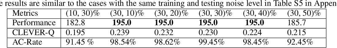 Figure 4 for Causal Inference Q-Network: Toward Resilient Reinforcement Learning