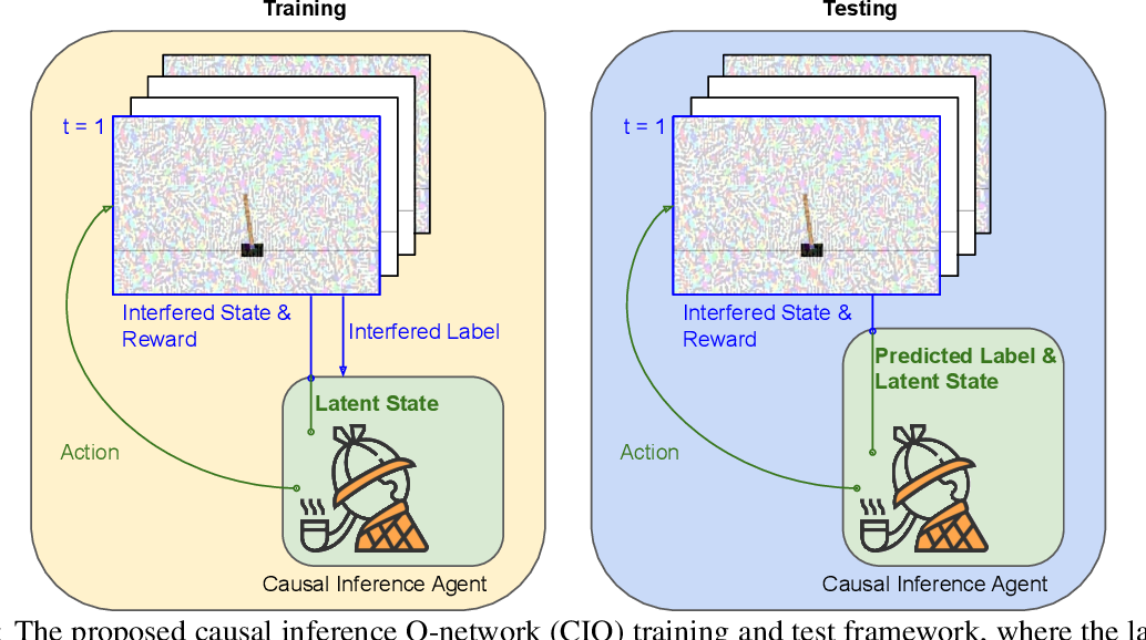 Figure 1 for Causal Inference Q-Network: Toward Resilient Reinforcement Learning