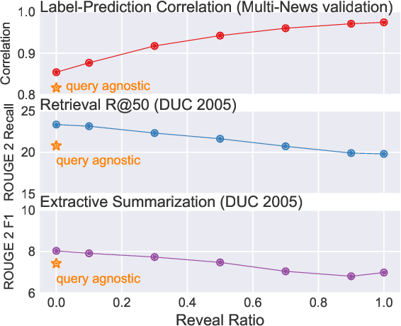 Figure 4 for Abstractive Query Focused Summarization with Query-Free Resources
