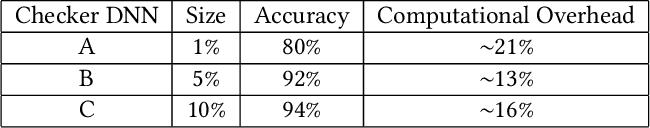 Figure 2 for DeepDyve: Dynamic Verification for Deep Neural Networks