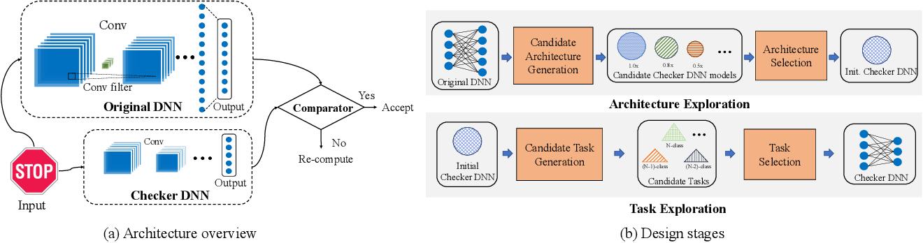 Figure 3 for DeepDyve: Dynamic Verification for Deep Neural Networks