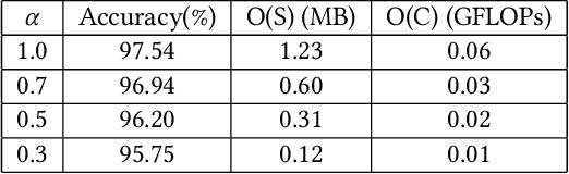 Figure 4 for DeepDyve: Dynamic Verification for Deep Neural Networks