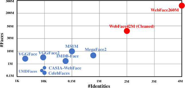 Figure 1 for WebFace260M: A Benchmark Unveiling the Power of Million-Scale Deep Face Recognition