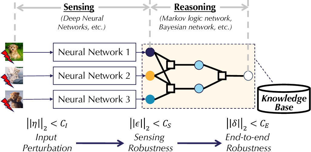 Figure 1 for End-to-end Robustness for Sensing-Reasoning Machine Learning Pipelines
