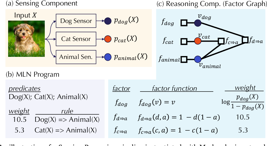 Figure 3 for End-to-end Robustness for Sensing-Reasoning Machine Learning Pipelines
