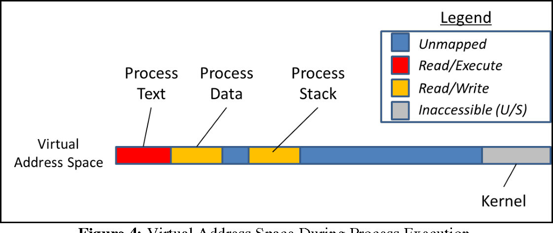 Figure 4: Virtual Address Space During Process Execution.