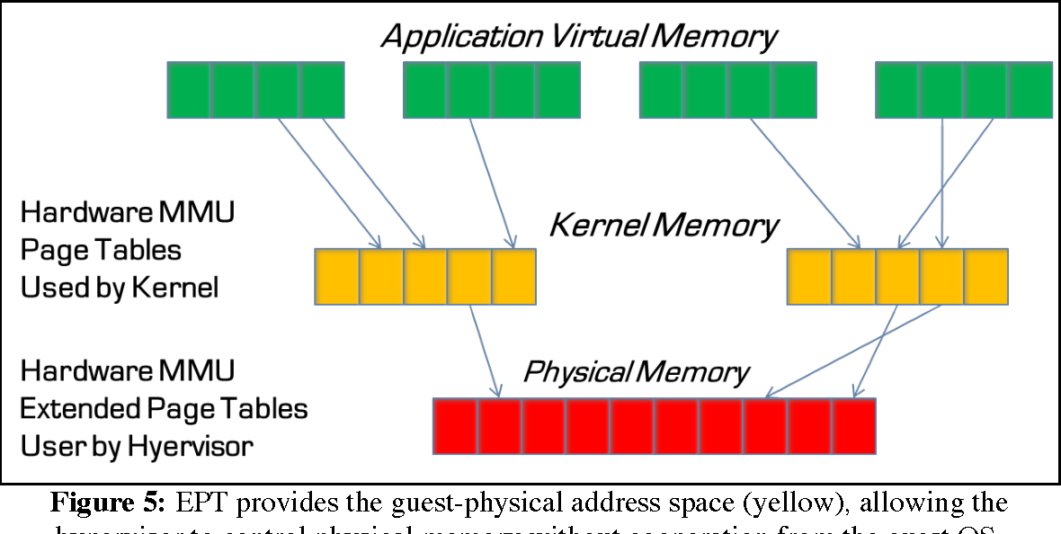 Figure 5: EPT provides the guest-physical address space (yellow), allowing the hypervisor to control physical memory without cooperation from the guest OS.