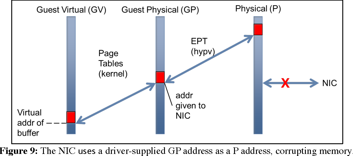 Figure 9: The NIC uses a driver-supplied GP address as a P address, corrupting memory.