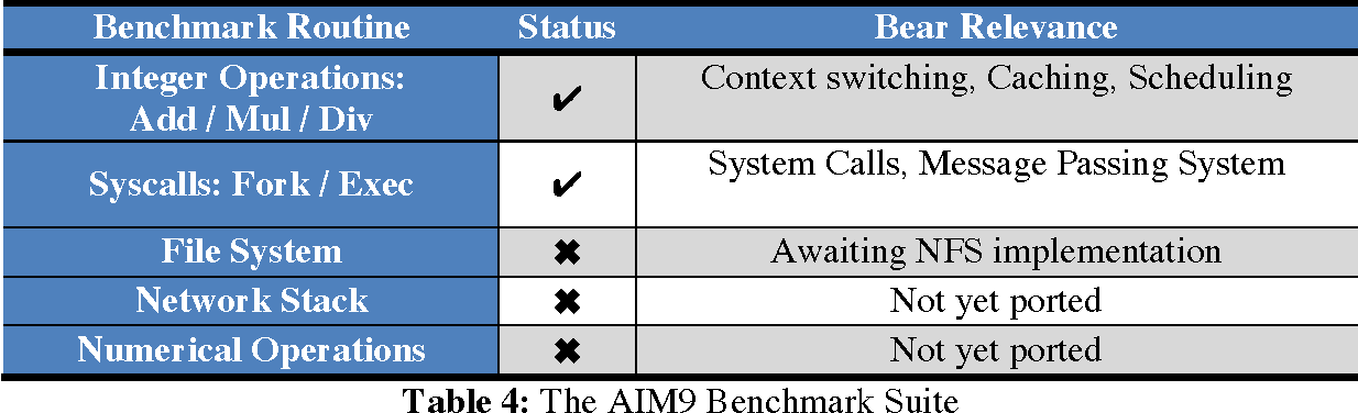 Table 4: The AIM9 Benchmark Suite