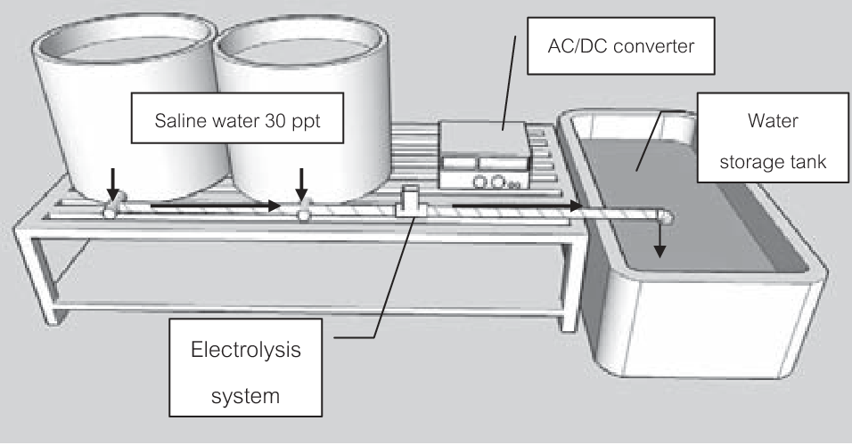 PDF] Application of an electrolytic water treatment