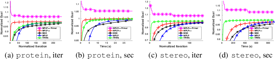 Figure 4 for MPLP++: Fast, Parallel Dual Block-Coordinate Ascent for Dense Graphical Models