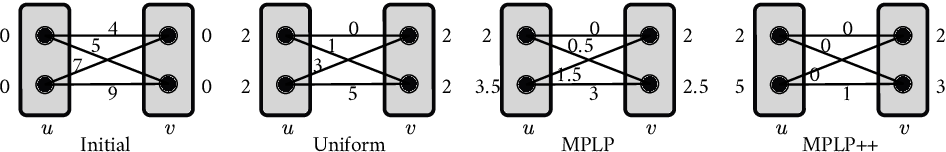 Figure 1 for MPLP++: Fast, Parallel Dual Block-Coordinate Ascent for Dense Graphical Models