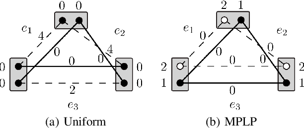 Figure 2 for MPLP++: Fast, Parallel Dual Block-Coordinate Ascent for Dense Graphical Models