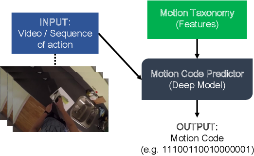 Figure 1 for Estimating Motion Codes from Demonstration Videos