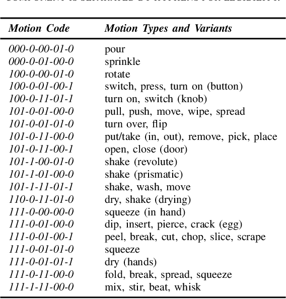 Figure 4 for Estimating Motion Codes from Demonstration Videos