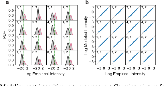 Figure 3 for A Coding Theory Perspective on Multiplexed Molecular Profiling of Biological Tissues