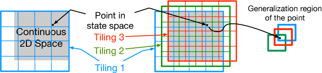 Figure 1 for Two geometric input transformation methods for fast online reinforcement learning with neural nets