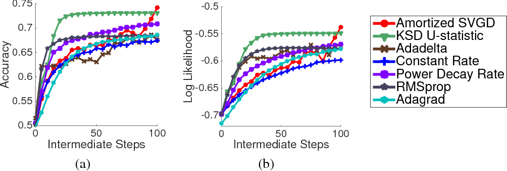 Figure 4 for Two Methods For Wild Variational Inference
