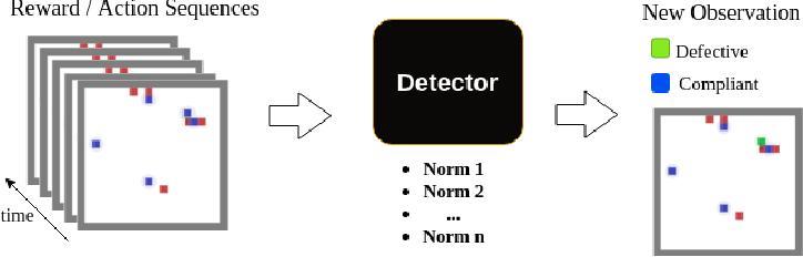 Figure 1 for A Regulation Enforcement Solution for Multi-agent Reinforcement Learning