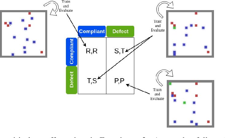 Figure 3 for A Regulation Enforcement Solution for Multi-agent Reinforcement Learning
