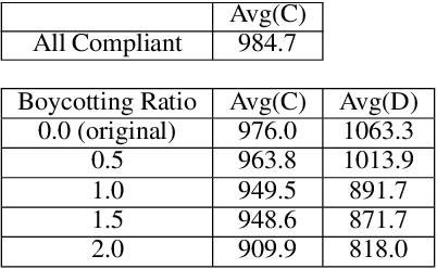 Figure 2 for A Regulation Enforcement Solution for Multi-agent Reinforcement Learning