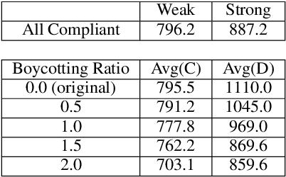Figure 4 for A Regulation Enforcement Solution for Multi-agent Reinforcement Learning