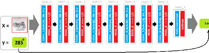 Figure 3 for Palmprint image registration using convolutional neural networks and Hough transform