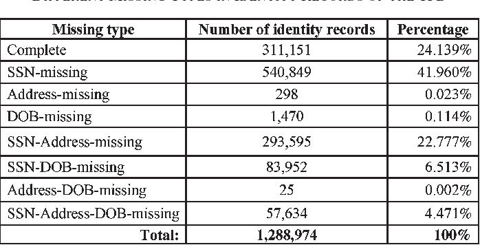 Automatically detecting criminal identity deception: an adaptive