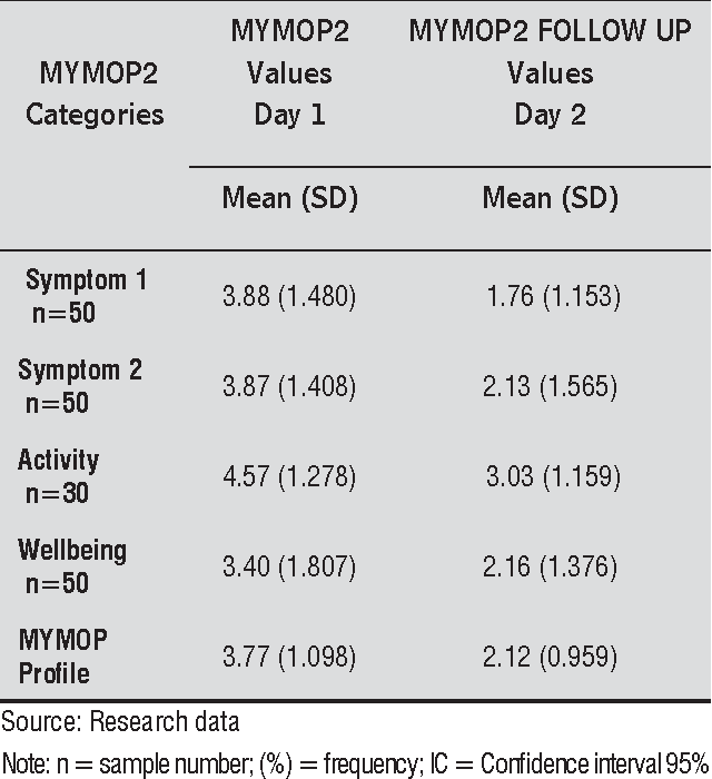 Table 1 from Cultural adaptation and reproducibility of the Measure