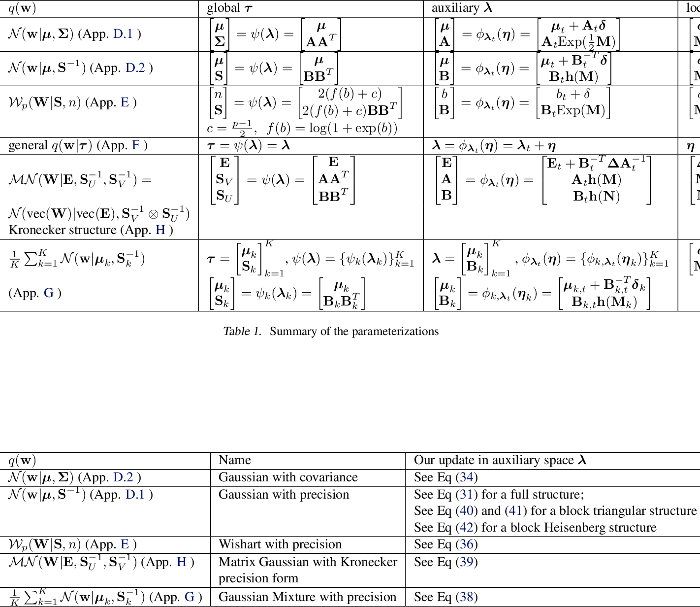 Figure 2 for Tractable structured natural gradient descent using local parameterizations