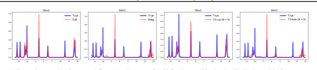 Figure 1 for Tractable structured natural gradient descent using local parameterizations