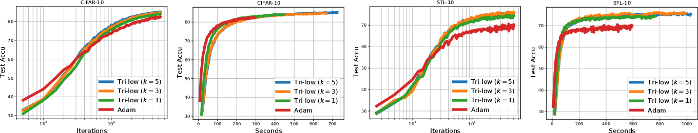 Figure 4 for Tractable structured natural gradient descent using local parameterizations