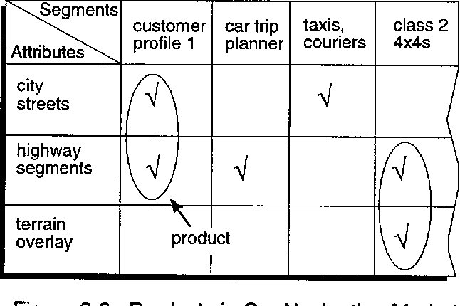 investment analysis of software assets for product lines